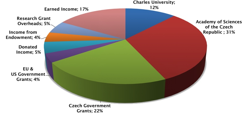Pie chart showing CERGE-EI income
