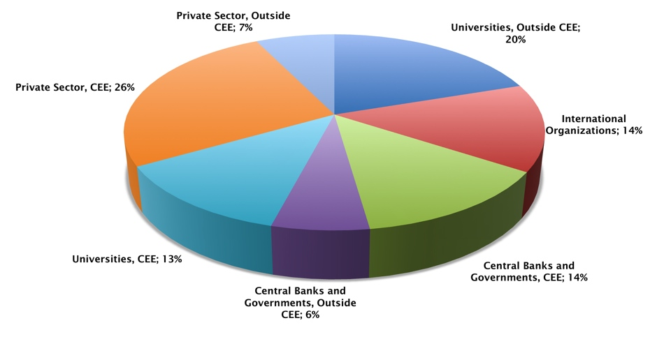 Pie chart showing fields CERGE-EI graduates work in